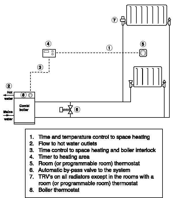 Combi Boiler: Combi Boiler 2 Zone Wiring Diagram on